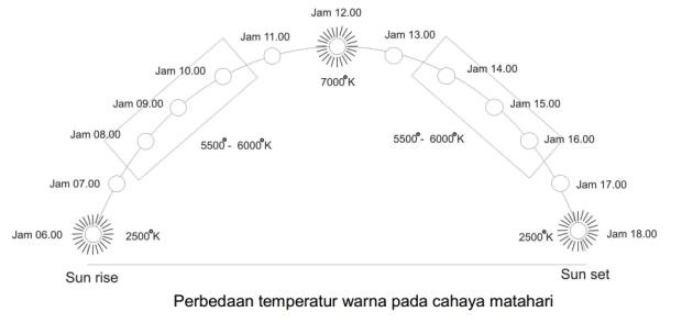 perbedaan temperatur warna